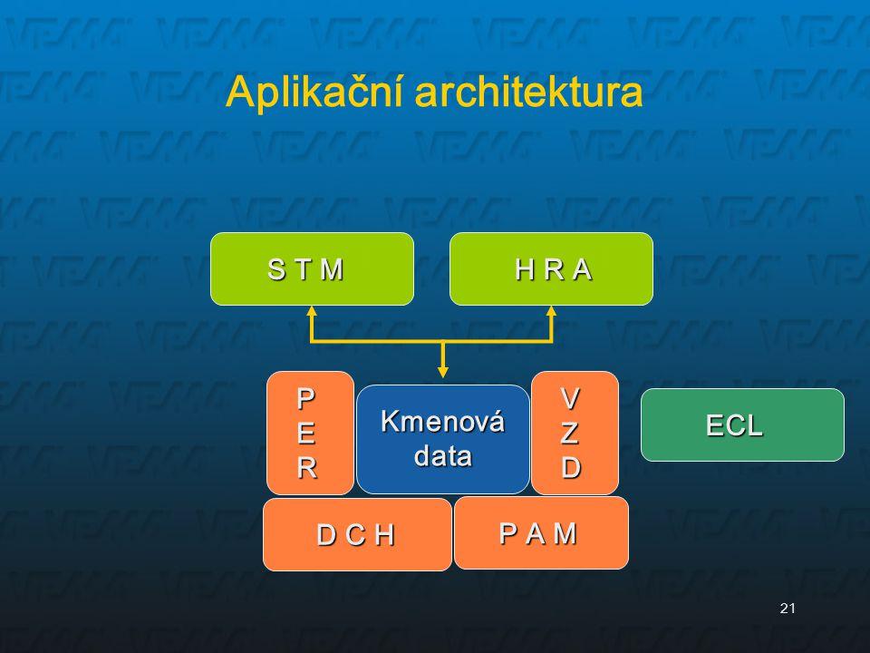 21 Aplikační architektura Kmenová data P A M VZDVZDVZDVZD PERPERPERPER ECL ECL S T M H R A H R A D C H