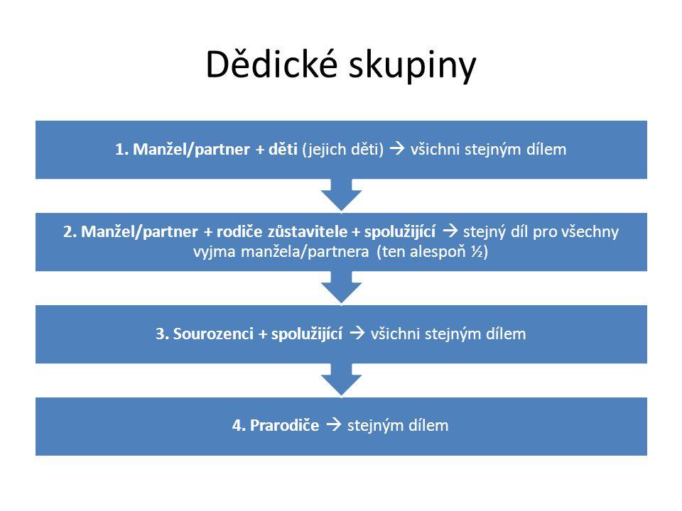 Možné způsoby vypořádání dědictví Podíly (kvóty) Soud potvrdí dědicům jejich podíly na majetku  založí spoluvlastnické vztahy Kombinované vypořádání Soud potvrdí dědicům (a) podíly a (b) individuální odkaz Jediný dědic Soud potvrdí nabytí veškeré pozůstalosti jedinému dědici Dohoda dědiců Soud potvrdí dohodu dědiců