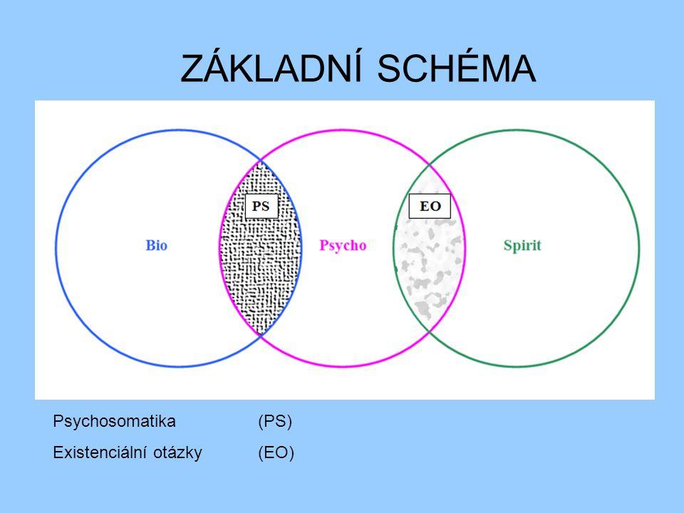 ZÁKLADNÍ SCHÉMA Psychosomatika (PS) Existenciální otázky(EO)