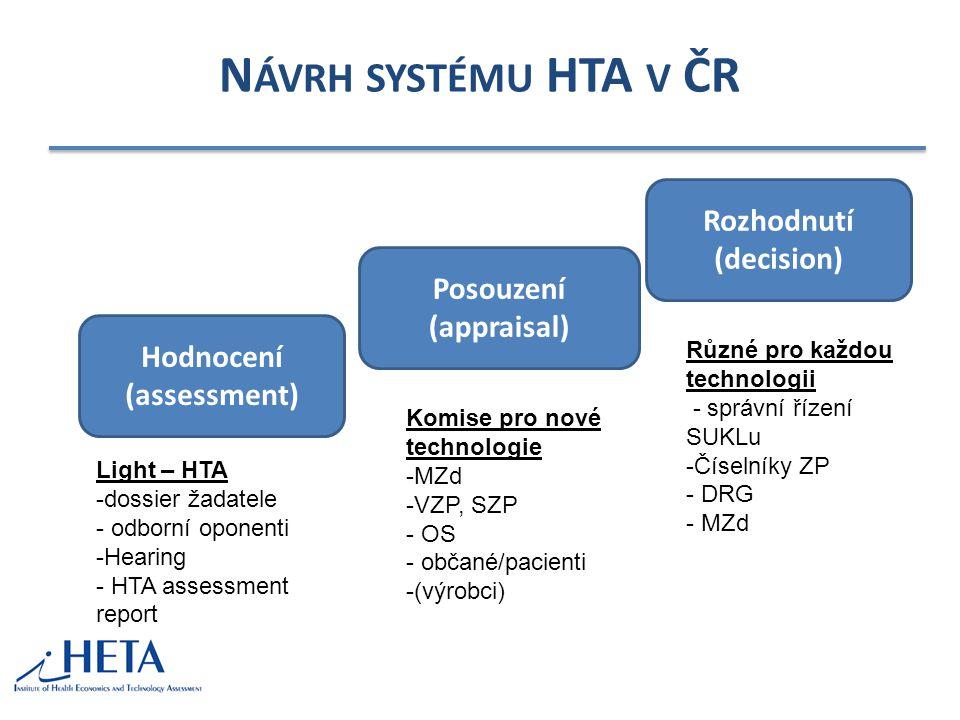 N ÁVRH SYSTÉMU HTA V ČR Hodnocení (assessment) Posouzení (appraisal) Rozhodnutí (decision) Komise pro nové technologie -MZd -VZP, SZP - OS - občané/pacienti -(výrobci) Různé pro každou technologii - správní řízení SUKLu -Číselníky ZP - DRG - MZd Light – HTA -dossier žadatele - odborní oponenti -Hearing - HTA assessment report