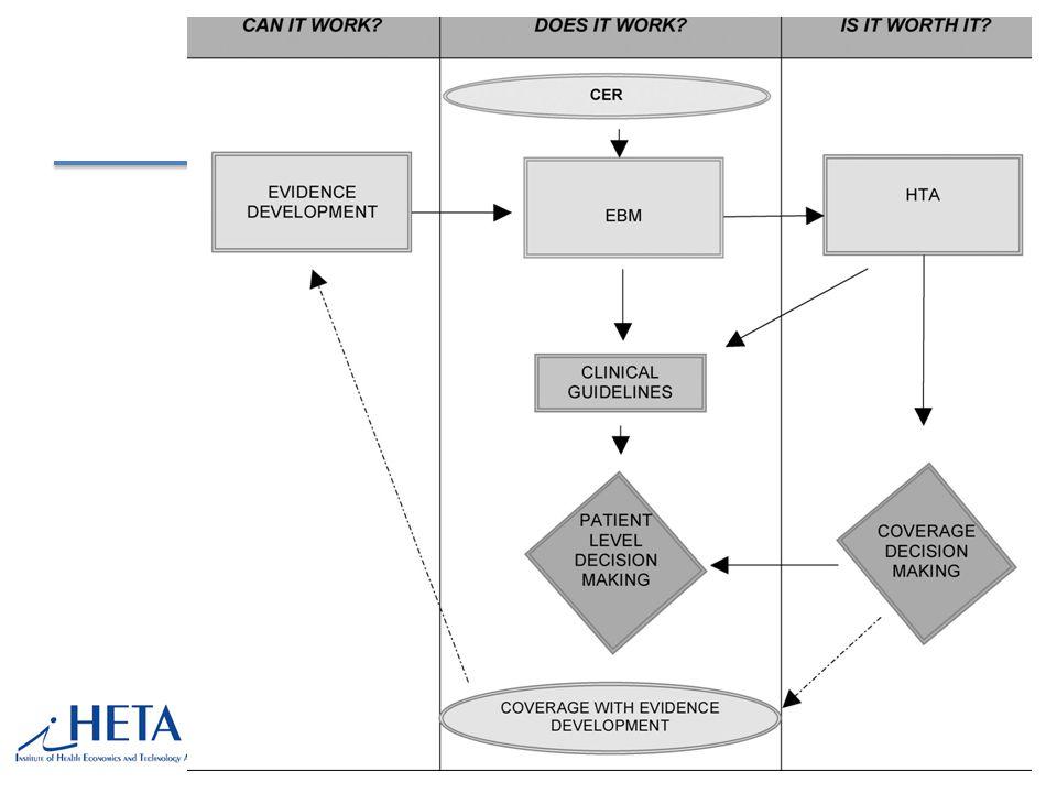 SUKL ROZHODUJE JEN NA ZÁKLADĚ CUA ParametrHodnocení SUKLu Účinnost a bezpečnostPasovní komentování studií Závažnost onemocněníNezabývá se Nákladová efektivitaDominantní pro rozhodnutí/3xHDP Veřejný zájemNení jasně definován Nahraditelnost jiným léčivemNezabývá se Dopad na rozpočetKontroluje správnost/ale nemá vliv Doporučené postupy OSNení silný argument SUKL se tak ještě více posouvá z pozice hodnotitele (assessment) do pozice rozhodovatele (appraisal/decision)