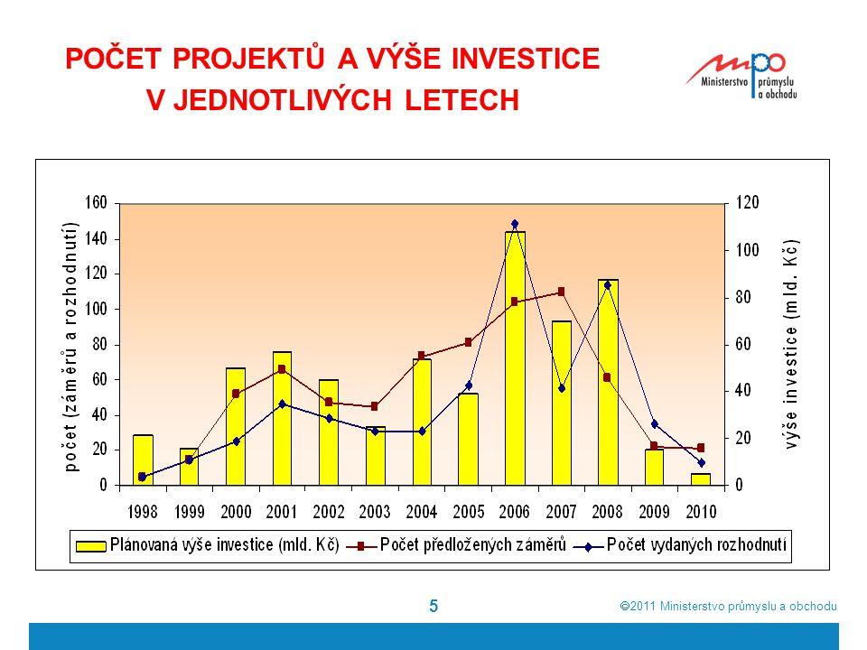  2011  Ministerstvo průmyslu a obchodu 5 POČET PROJEKTŮ A VÝŠE INVESTICE V JEDNOTLIVÝCH LETECH