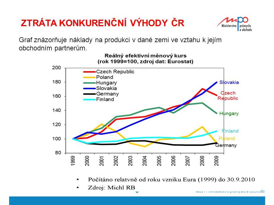  2011  Ministerstvo průmyslu a obchodu 6 ZTRÁTA KONKURENČNÍ VÝHODY ČR Graf znázorňuje náklady na produkci v dané zemi ve vztahu k jejím obchodním partnerům.