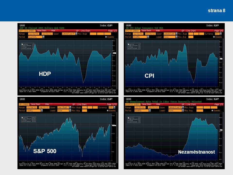 Propojení jednotlivých segmentů finančního trhu Aktuální podmínky pro získání peněz a investování peněžních prostředků: každý chce co nejvíce vydělat – přechází např.
