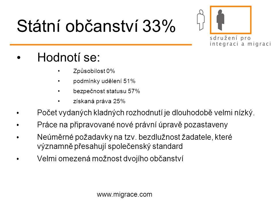 www.migrace.com Státní občanství 33% Hodnotí se: Způsobilost 0% podmínky udělení 51% bezpečnost statusu 57% získaná práva 25% Počet vydaných kladných rozhodnutí je dlouhodobě velmi nízký.