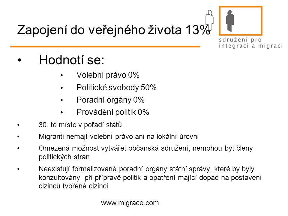 www.migrace.com Zapojení do veřejného života 13% Hodnotí se: Volební právo 0% Politické svobody 50% Poradní orgány 0% Provádění politik 0% 30.