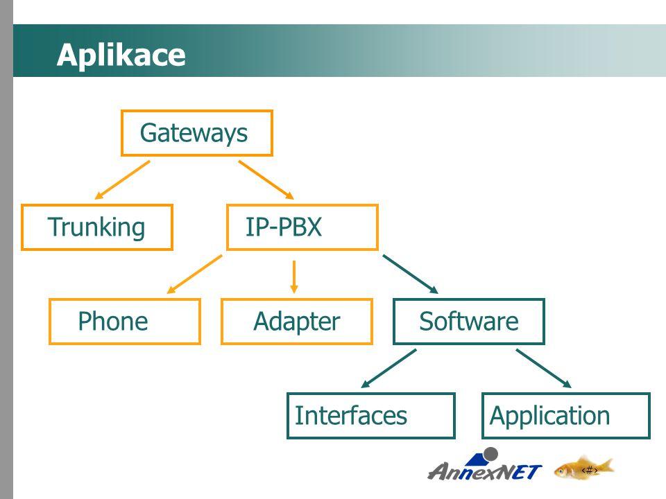 6 Aplikace Gateways IP-PBXTrunkingAdapterPhoneSoftware ApplicationInterfaces
