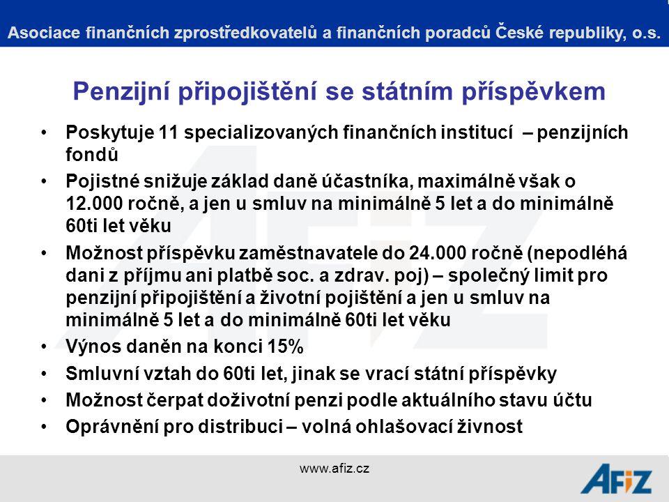 www.afiz.cz Kapitálotvorné životní pojištění Poskytuje většina pojišťoven Jednoznačně převládá investiční životní pojištění Pojistné snižuje základ daně, maximálně však o 12.000 ročně Možnost příspěvku zaměstnavatele do 24.000 ročně (nepodléhá dani z příjmu ani platbě soc.