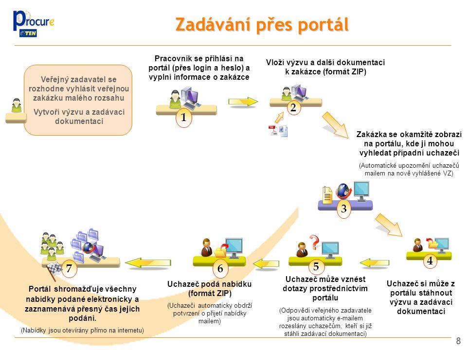 8 Zadávání přes portál Veřejný zadavatel se rozhodne vyhlásit veřejnou zakázku malého rozsahu Vytvoří výzvu a zadávací dokumentaci 1 2 Vloží výzvu a d