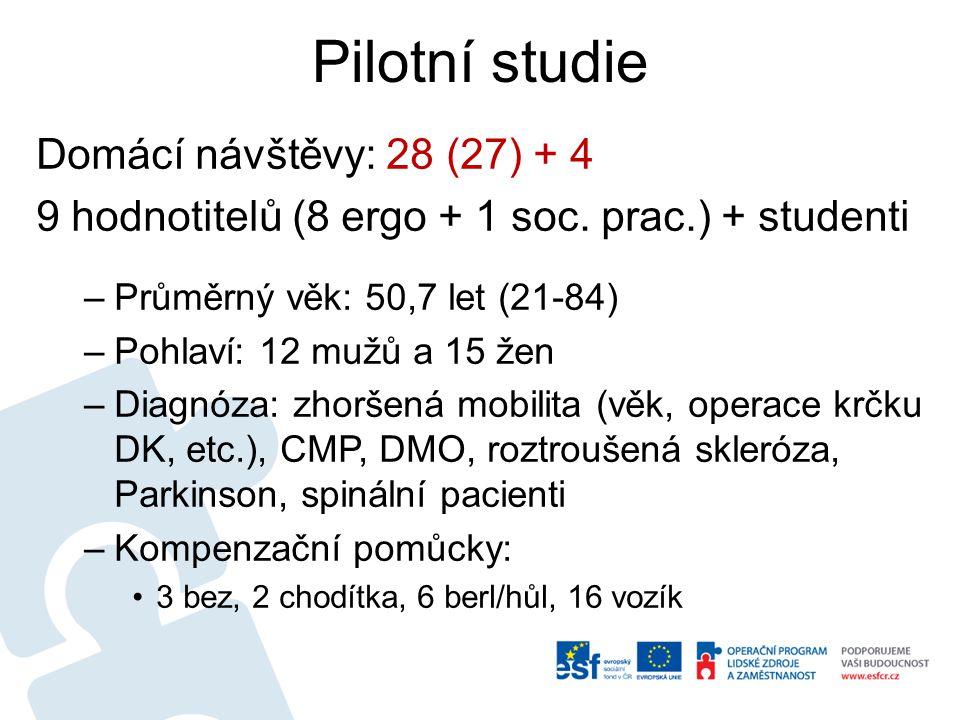 Pilotní studie Domácí návštěvy: 28 (27) + 4 9 hodnotitelů (8 ergo + 1 soc. prac.) + studenti –Průměrný věk: 50,7 let (21-84) –Pohlaví: 12 mužů a 15 že