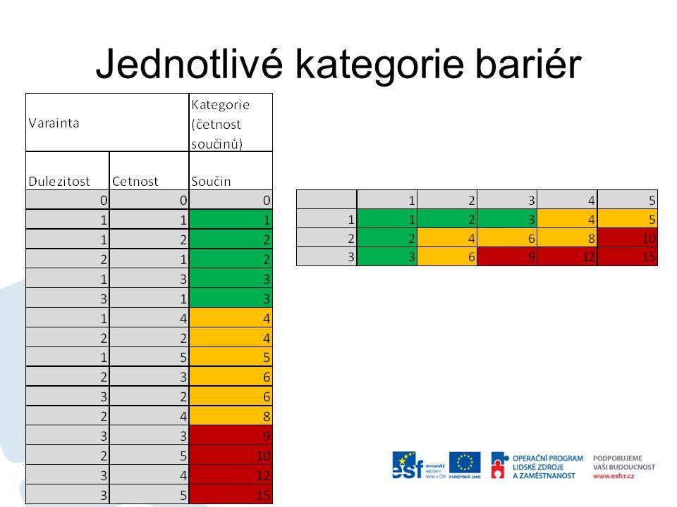 Jednotlivé kategorie bariér