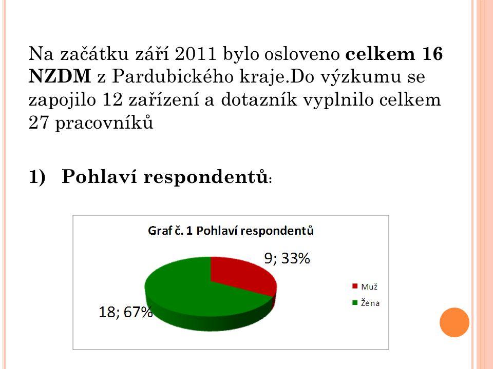 Na začátku září 2011 bylo osloveno celkem 16 NZDM z Pardubického kraje.Do výzkumu se zapojilo 12 zařízení a dotazník vyplnilo celkem 27 pracovníků 1)P