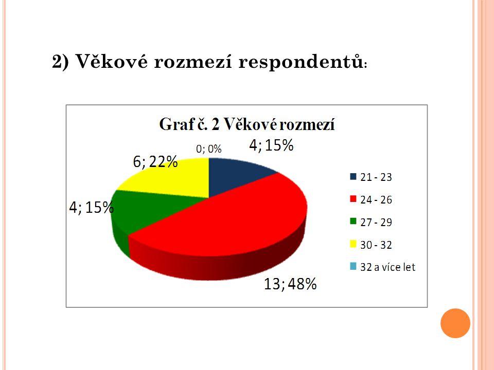 2) Věkové rozmezí respondentů :