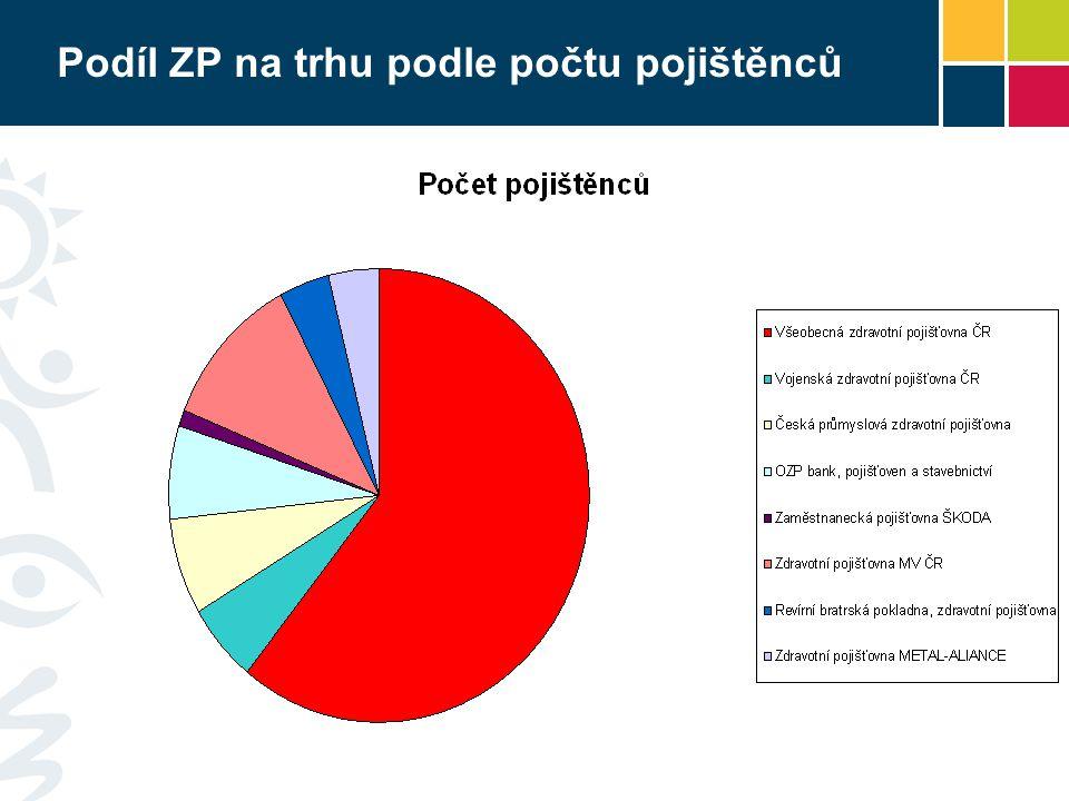 Podíl ZP na trhu podle počtu pojištěnců