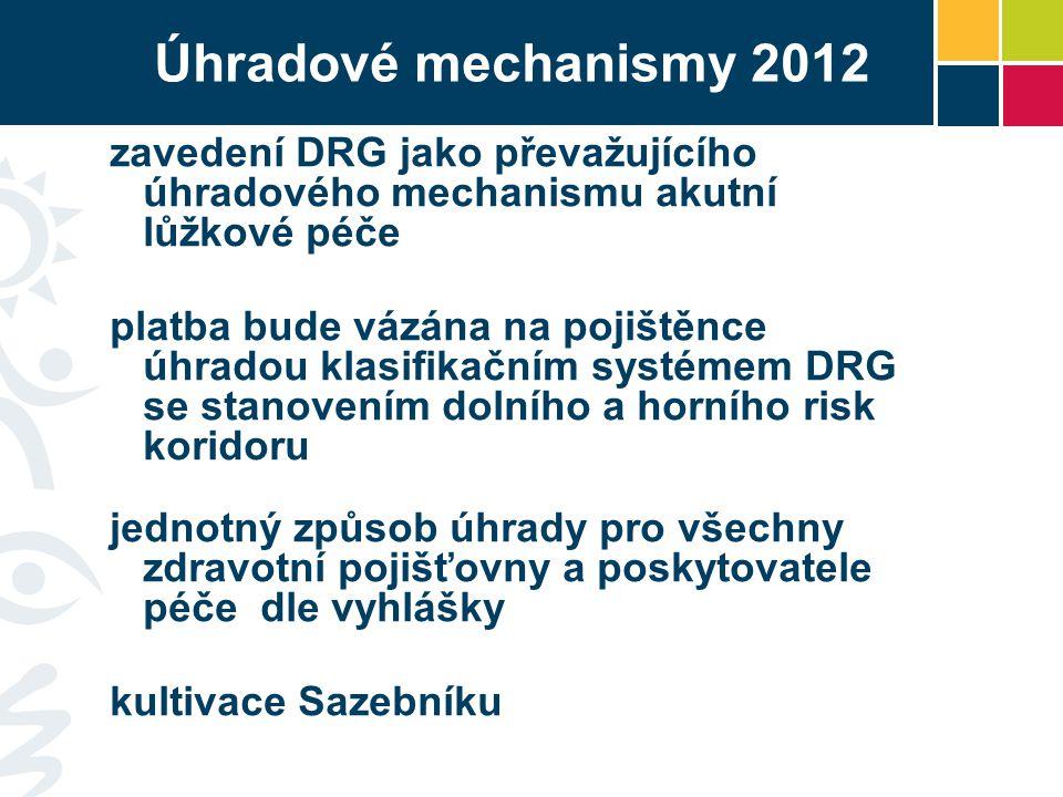 Úhradové mechanismy 2012 zavedení DRG jako převažujícího úhradového mechanismu akutní lůžkové péče platba bude vázána na pojištěnce úhradou klasifikačním systémem DRG se stanovením dolního a horního risk koridoru jednotný způsob úhrady pro všechny zdravotní pojišťovny a poskytovatele péče dle vyhlášky kultivace Sazebníku