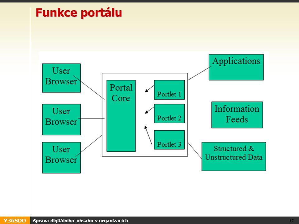 Y36SDO Funkce portálu Správa digitálního obsahu v organizacích 17