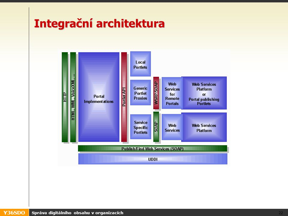 Y36SDO Správa digitálního obsahu v organizacích 22 Integrační architektura