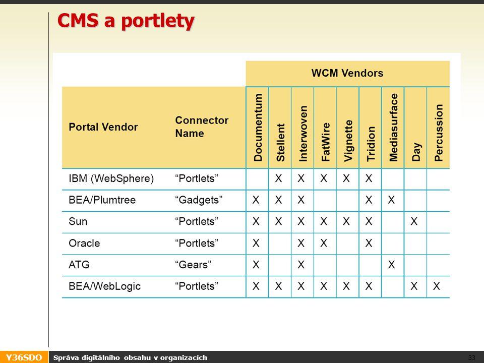 Y36SDO CMS a portlety Správa digitálního obsahu v organizacích 33