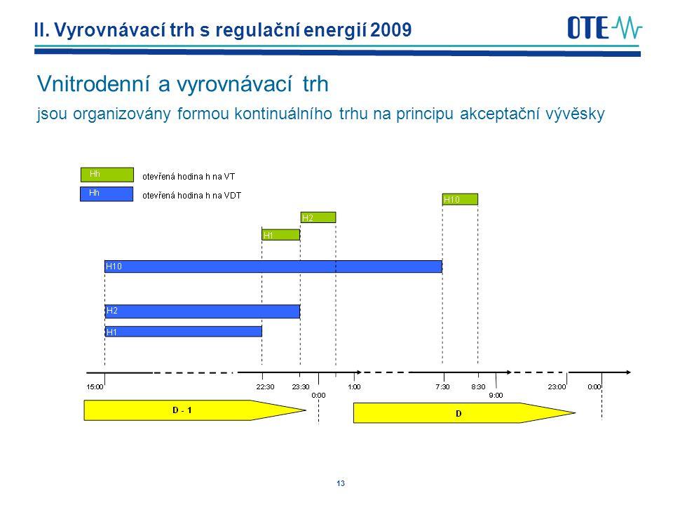 13 II. Vyrovnávací trh s regulační energií 2009 Vnitrodenní a vyrovnávací trh jsou organizovány formou kontinuálního trhu na principu akceptační vývěs