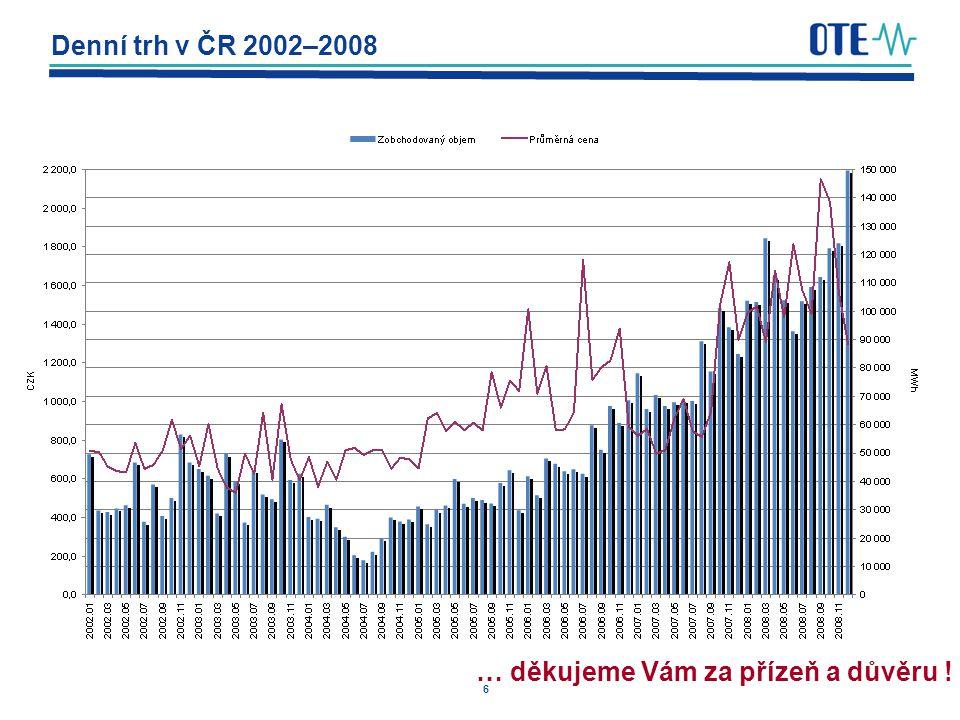 6 Denní trh v ČR 2002–2008 … děkujeme Vám za přízeň a důvěru !