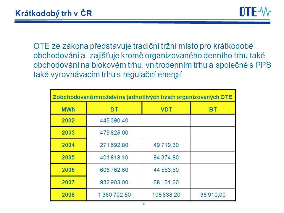 8 Krátkodobý trh v ČR OTE ze zákona představuje tradiční tržní místo pro krátkodobé obchodování a zajišťuje kromě organizovaného denního trhu také obc
