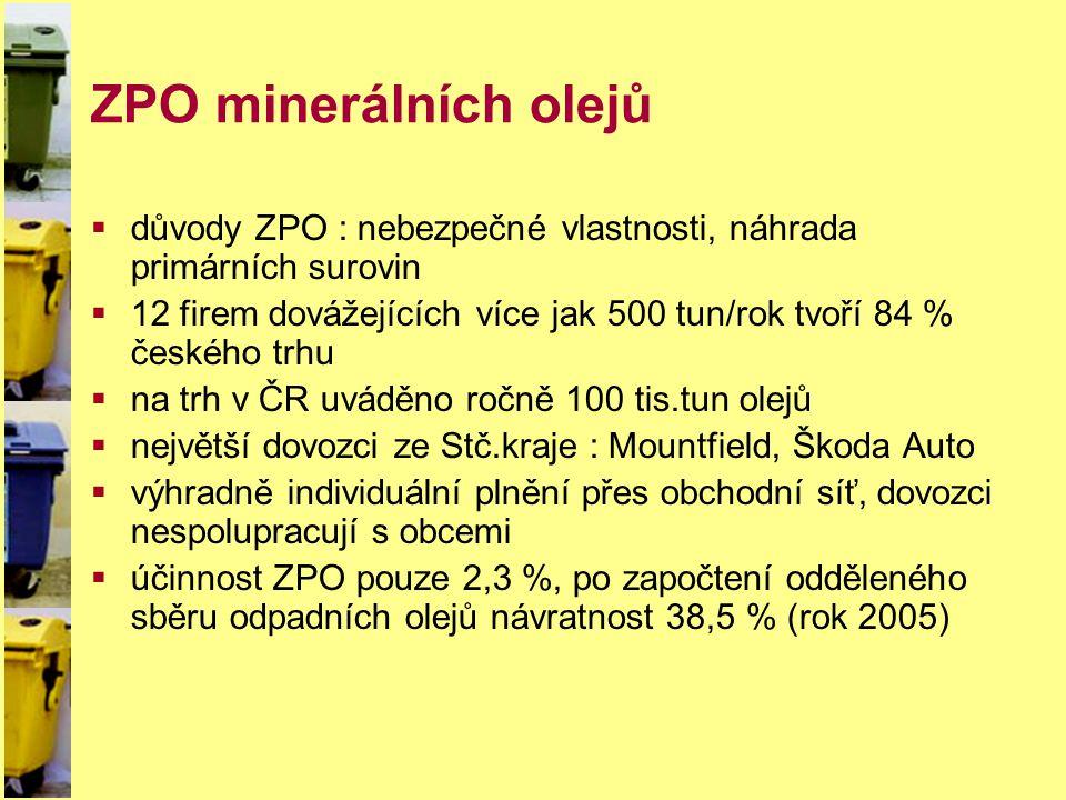ZPO použitých pneumatik  důvody ZPO : objemnost, energetické a materiálové úspory  1 výrobce (Barum Continental) a 9 dovozců (Škoda, Michelin, Goodyear, Matador atd.) nad 1.000 t/rok představují 85 % českého trhu  výhradně individuální plnění přes obchodní síť, dovozci nespolupracují s obcemi  na trh v ČR uvedeno 71 tis.tun, návratnost 52 % (rok 2005)