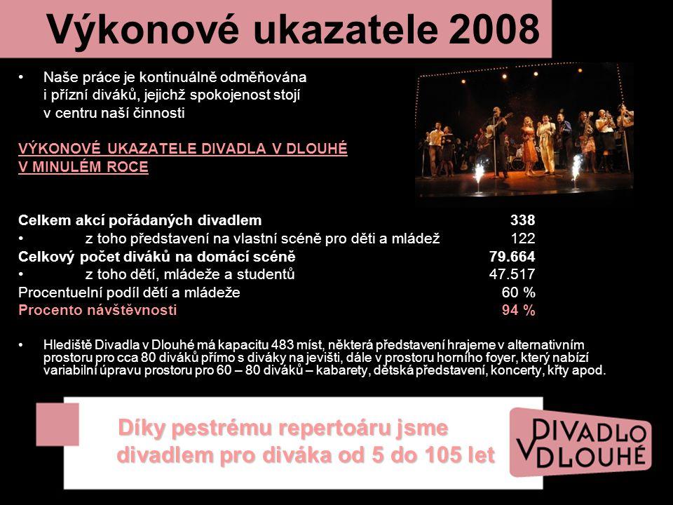 Výkonové ukazatele 2008 Naše práce je kontinuálně odměňována i přízní diváků, jejichž spokojenost stojí v centru naší činnosti VÝKONOVÉ UKAZATELE DIVADLA V DLOUHÉ V MINULÉM ROCE Celkem akcí pořádaných divadlem 338 z toho představení na vlastní scéně pro děti a mládež 122 Celkový počet diváků na domácí scéně 79.664 z toho dětí, mládeže a studentů 47.517 Procentuelní podíl dětí a mládeže 60 % Procento návštěvnosti 94 % Hlediště Divadla v Dlouhé má kapacitu 483 míst, některá představení hrajeme v alternativním prostoru pro cca 80 diváků přímo s diváky na jevišti, dále v prostoru horního foyer, který nabízí variabilní úpravu prostoru pro 60 – 80 diváků – kabarety, dětská představení, koncerty, křty apod.