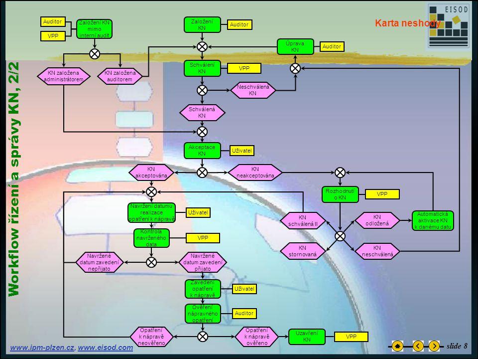 www.ipm-plzen.czwww.ipm-plzen.cz, www.eisod.comwww.eisod.com W o r k f l o w ř í z e n í a s p r á v y K N, 2 / 2 Karta neshody slide 8
