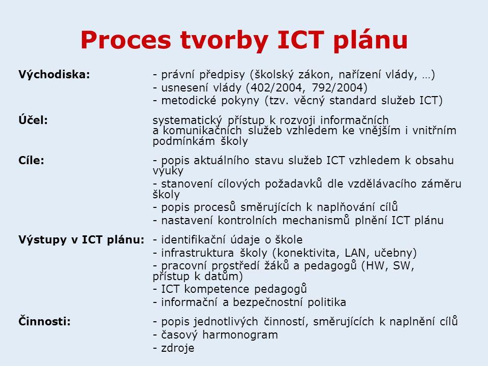 Proces tvorby ICT plánu Východiska: - právní předpisy (školský zákon, nařízení vlády, …) - usnesení vlády (402/2004, 792/2004) - metodické pokyny (tzv
