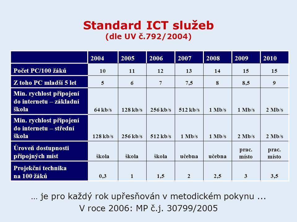 2004200520062007200820092010 Počet PC/100 žáků 101112131415 Z toho PC mladší 5 let 5677,588,59 Min.