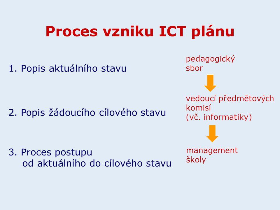 Proces vzniku ICT plánu 1. Popis aktuálního stavu 2. Popis žádoucího cílového stavu 3. Proces postupu od aktuálního do cílového stavu pedagogický sbor