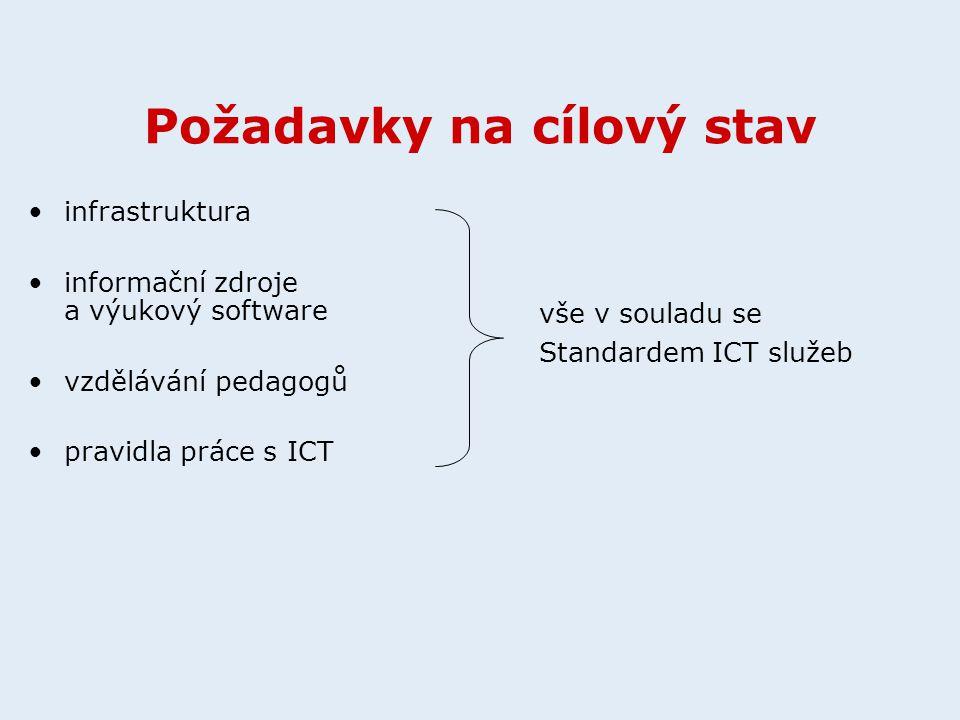 Požadavky na cílový stav infrastruktura informační zdroje a výukový software vzdělávání pedagogů pravidla práce s ICT vše v souladu se Standardem ICT služeb