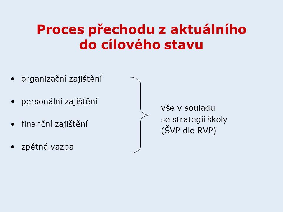 Proces přechodu z aktuálního do cílového stavu organizační zajištění personální zajištění finanční zajištění zpětná vazba vše v souladu se strategií školy (ŠVP dle RVP)