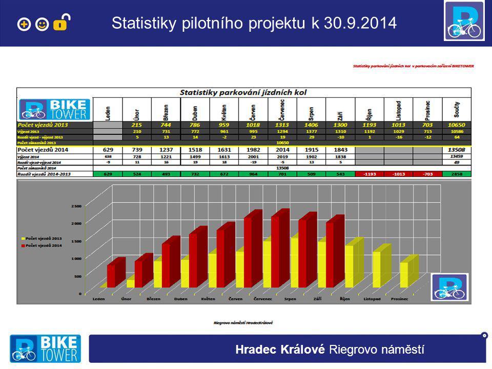 Statistiky pilotního projektu k 30.9.2014 Hradec Králové Riegrovo náměstí