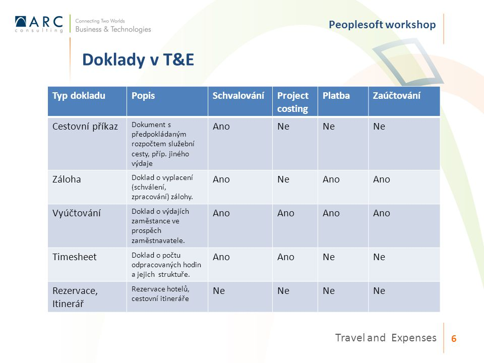 Zadávání dokladů v T&E Peoplesoft workshop Travel and Expenses 7 Self-service stránky: – Zobrazují jen relevantní data pro zaměstance – 2 módy zadávání – Využití defaultů pro rychlé vyplnění stránek – Formální kontrola na stránce – na požádání a před odesláním – Lze přiložit skeny dokladů – V případě opravy či zamítnutí – zobrazení komentáře Možnost kopírovat z návazných a existujících dokladů Šablony – osobní a na úrovni BU MyWallet – repository výdajů
