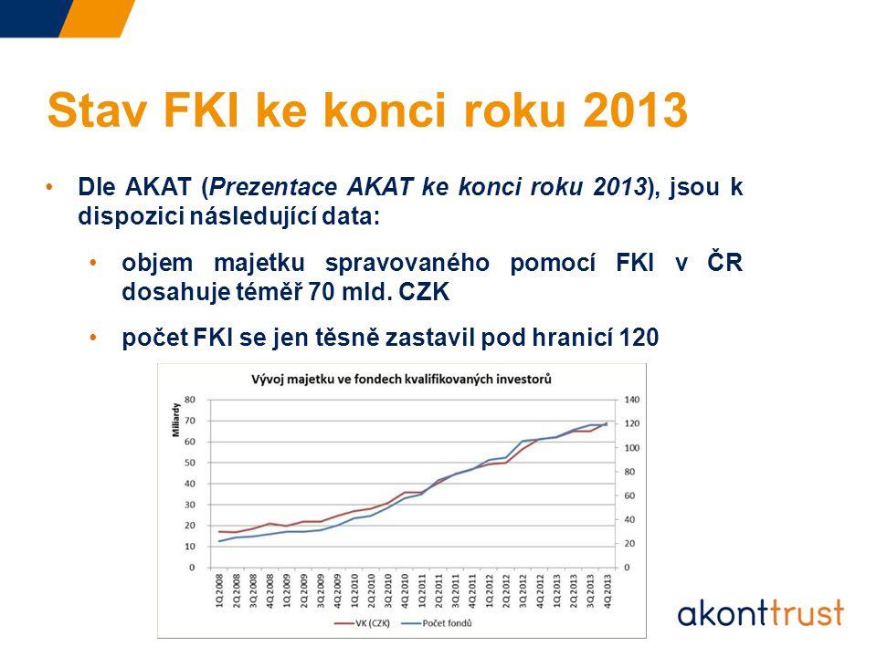 Dle AKAT (Prezentace AKAT ke konci roku 2013), jsou k dispozici následující data: objem majetku spravovaného pomocí FKI v ČR dosahuje téměř 70 mld.