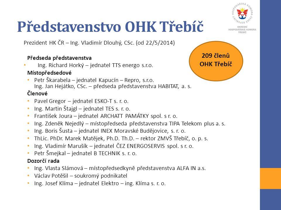 Představenstvo OHK Třebíč Prezident HK ČR – Ing. Vladimír Dlouhý, CSc. (od 22/5/2014) Předseda představenstva Ing. Richard Horký – jednatel TTS energo