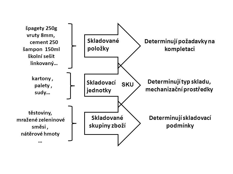 Skladované položky Skladovací jednotky Skladované skupiny zboží špagety 250g vruty 8mm, cement 250 šampon 150ml školní sešit linkovaný… kartony, palety, sudy… těstoviny, mražené zeleninové směsi, nátěrové hmoty … Determinují skladovací podmínky Determinují typ skladu, mechanizační prostředky Determinují požadavky na kompletaci SKU