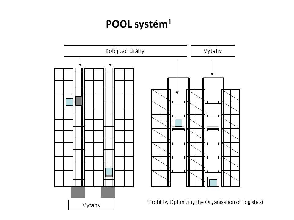POOL systém 1 Výtahy Kolejové dráhyVýtahy 1 Profit by Optimizing the Organisation of Logistics)
