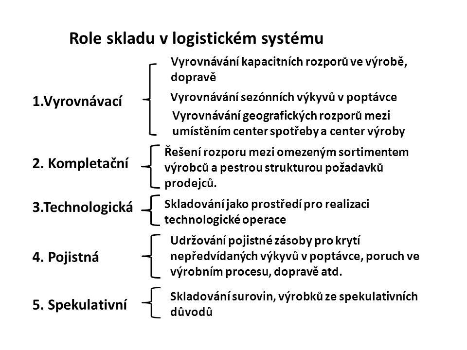 Role skladu v logistickém systému 1.Vyrovnávací 2.