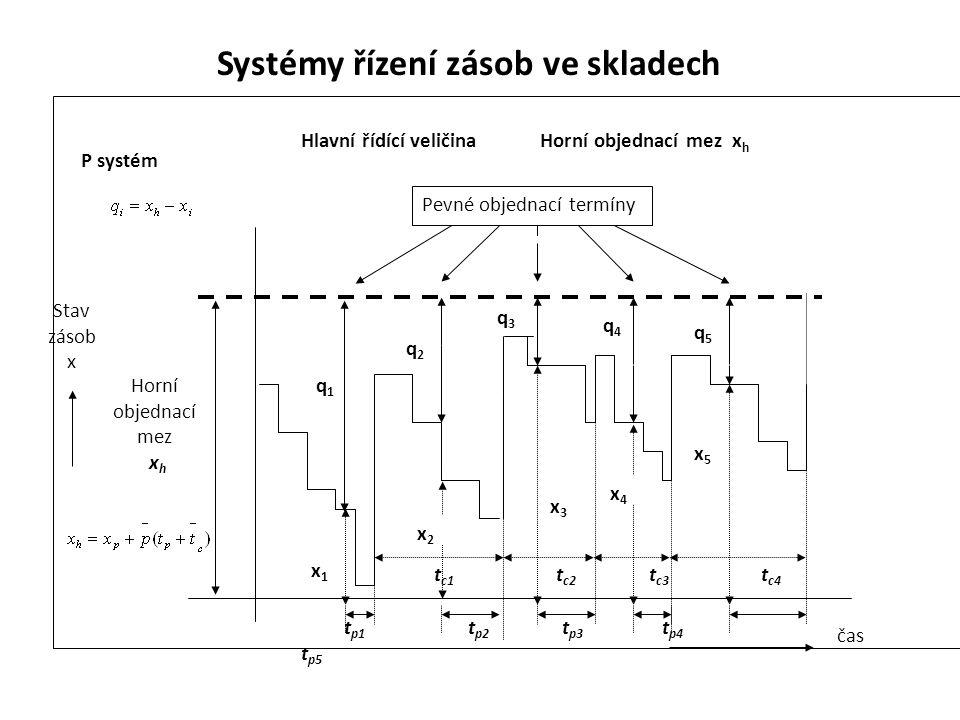 Systémy řízení zásob ve skladech P systém Hlavní řídící veličina Horní objednací mez x h Stav zásob x Pevné objednací termíny q1q1 q2q2 q3q3 q4q4 q5q5 Horní objednací mez x h čas t p1 t p2 t p3 t p4 t p5 t c1 t c2 t c3 t c4 x2x2 x3x3 x4x4 x5x5 x1x1
