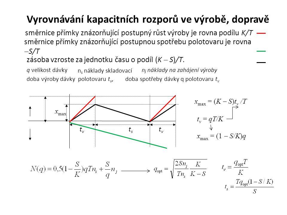 x max tvtv tvtv tsts Vyrovnávání kapacitních rozporů ve výrobě, dopravě směrnice přímky znázorňující postupný růst výroby je rovna podílu K/T směrnice přímky znázorňující postupnou spotřebu polotovaru je rovna  S/T zásoba vzroste za jednotku času o podíl (K  S)/T.