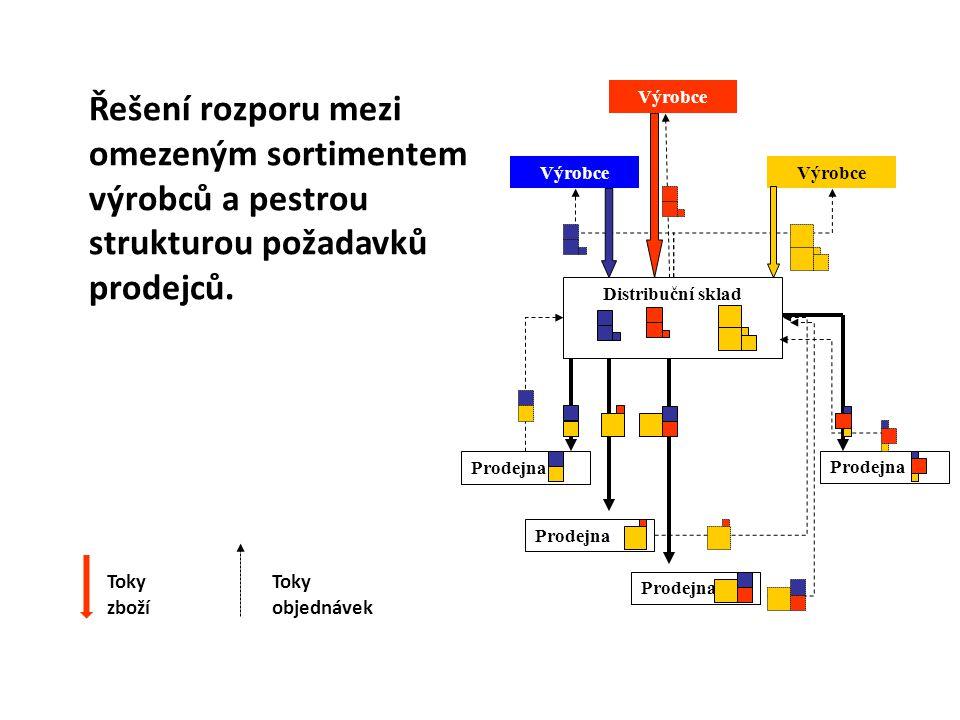 Policové regály Základní rozměry Výška max 2m Hloubka 0,4-0,8m Šířka uliček 0,8m při ruční manipulaci Nevýhody  Vysoká náklady na mzdy  Obtížnější ruční manipulace  Vysoké požadavky na skladovací plochy při manuální obsluze  Omezené možnosti mechanizace a automatizace  Obtížnější uplatnění FIFO Použití Pro skladování různých skupin se širokým sortimentem výrobků v malých až středních množstvích různé velikosti a tvaru s nižší obrátkovostí Výhody  Přímý přístup k položkám  Bezporuchová provoz  Jednoduchá evidence  Dobrá kontrola  Průměrné skladovací náklady