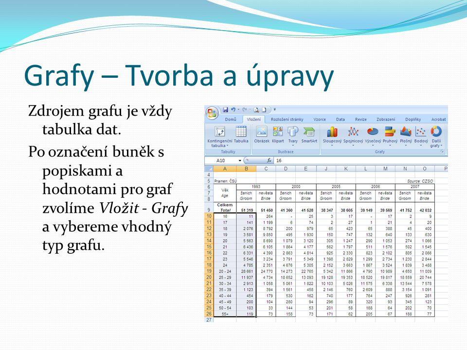 Grafy – Tvorba a úpravy Zdrojem grafu je vždy tabulka dat.
