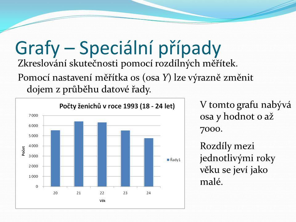 Grafy – Speciální případy Zkreslování skutečnosti pomocí rozdílných měřítek.