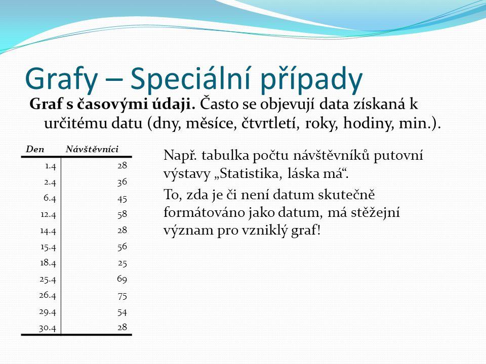 Grafy – Speciální případy Graf s časovými údaji.