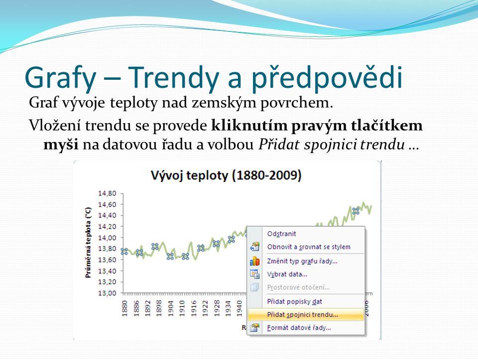 Grafy – Trendy a předpovědi Graf vývoje teploty nad zemským povrchem.