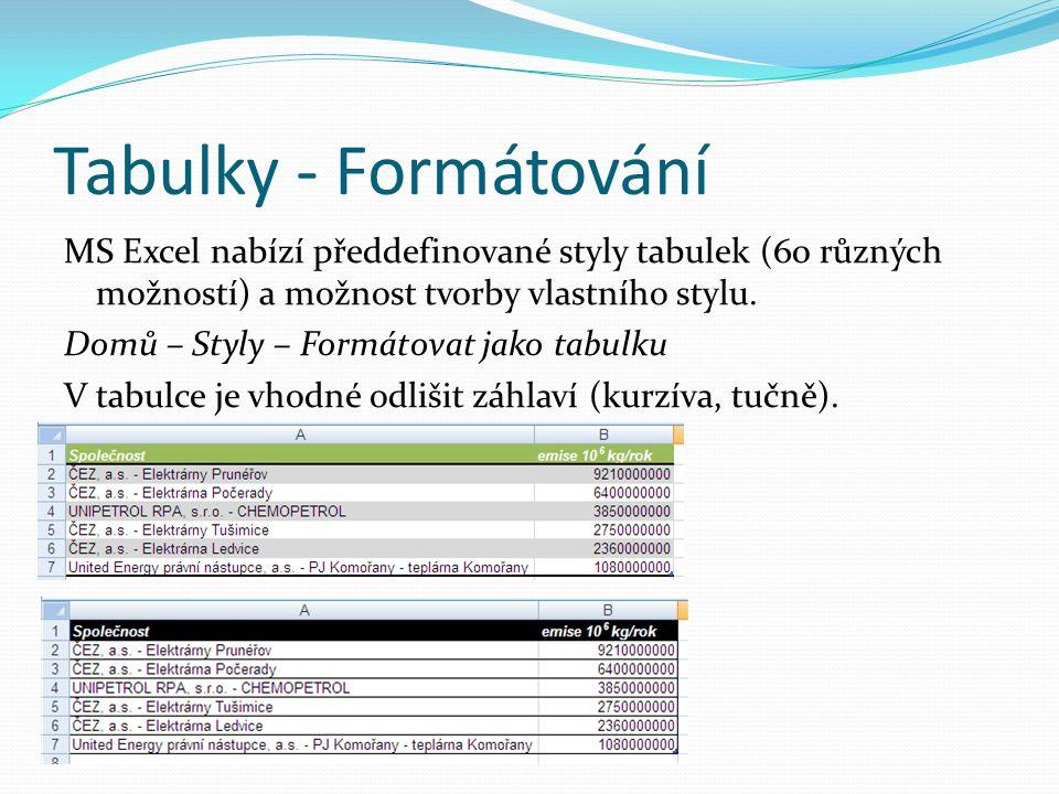 Tabulky - Formátování MS Excel nabízí předdefinované styly tabulek (60 různých možností) a možnost tvorby vlastního stylu.