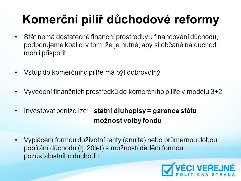 Komerční pilíř důchodové reformy Stát nemá dostatečné finanční prostředky k financování důchodů, podporujeme koalici v tom, že je nutné, aby si občané na důchod mohli přispořit Vstup do komerčního pilíře má být dobrovolný Vyvedení finančních prostředků do komerčního pilíře v modelu 3+2 Investovat peníze lze: státní dluhopisy = garance státu možnost volby fondů Vyplácení formou doživotní renty (anuita) nebo průměrnou dobou pobírání důchodu (tj.