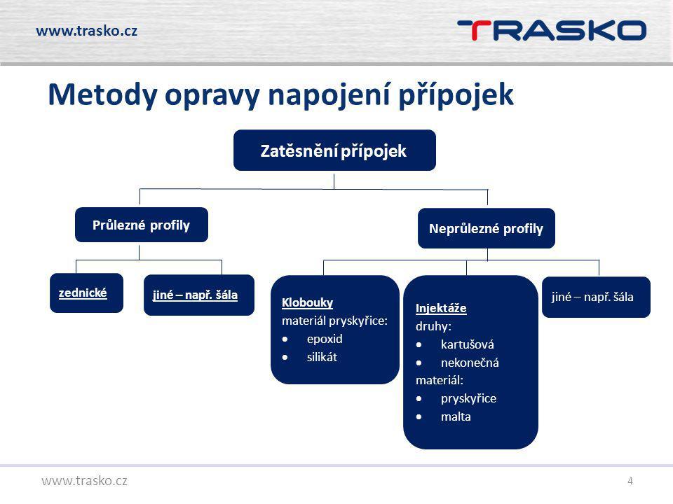 5 www.trasko.cz Obecné požadavky na opravu napojení přípojek dle ČSN EN ISO 11296-4 »Obruba musí překrývat hlavní potrubí nejméně o 50mm.